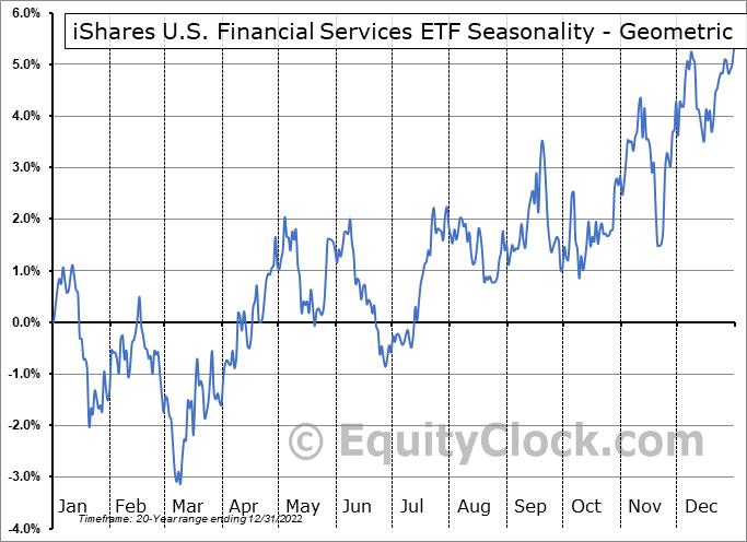 iShares U.S. Financial Services ETF (NYSE:IYG) Seasonality