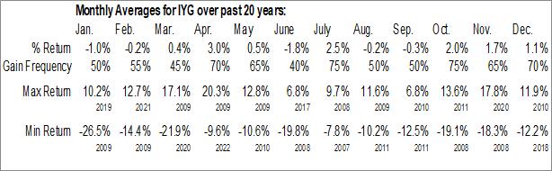 Monthly Seasonal iShares U.S. Financial Services ETF (NYSE:IYG)