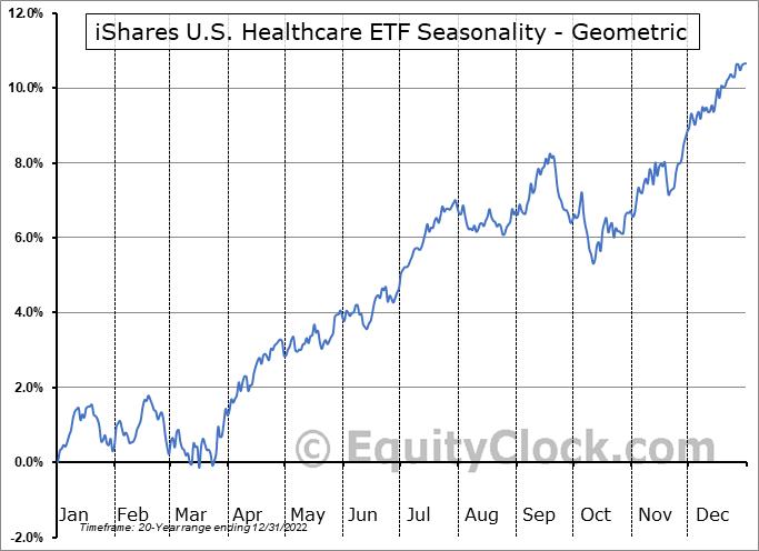 iShares U.S. Healthcare ETF (NYSE:IYH) Seasonality