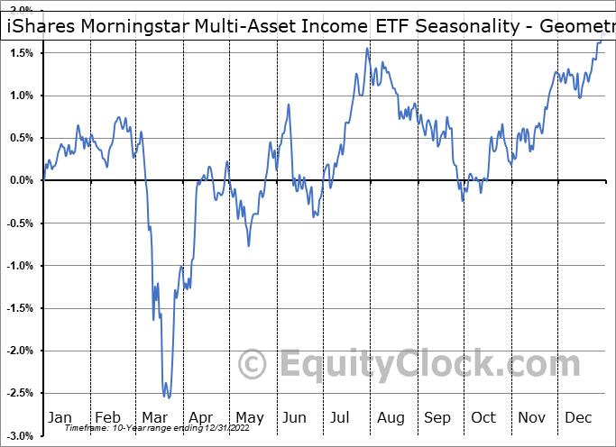 iShares Morningstar Multi-Asset Income ETF (AMEX:IYLD) Seasonality