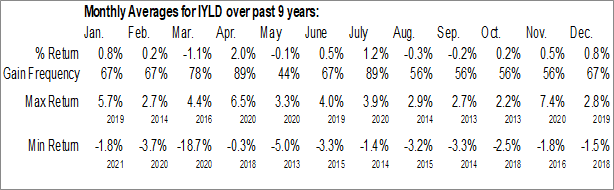 Monthly Seasonal iShares Morningstar Multi-Asset Income ETF (AMEX:IYLD)
