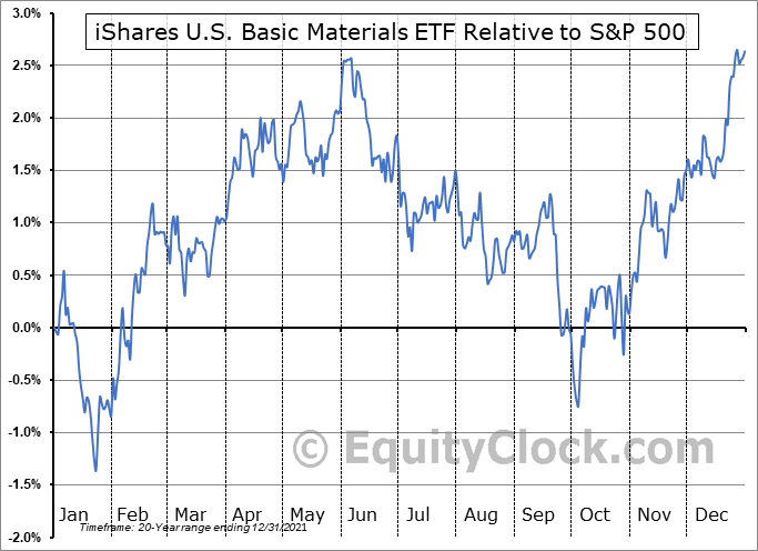 IYM Relative to the S&P 500