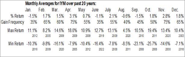 Monthly Seasonal iShares U.S. Basic Materials ETF (NYSE:IYM)