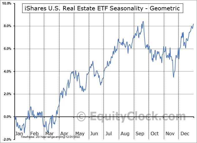 iShares U.S. Real Estate ETF (NYSE:IYR) Seasonality