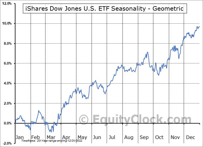 iShares Dow Jones U.S. ETF (NYSE:IYY) Seasonality
