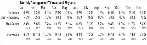 Monthly Seasonal iShares Dow Jones U.S. ETF (NYSE:IYY)