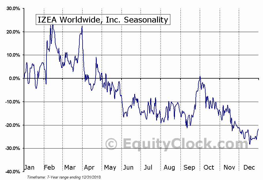 IZEA Worldwide, Inc. (IZEA) Seasonal Chart
