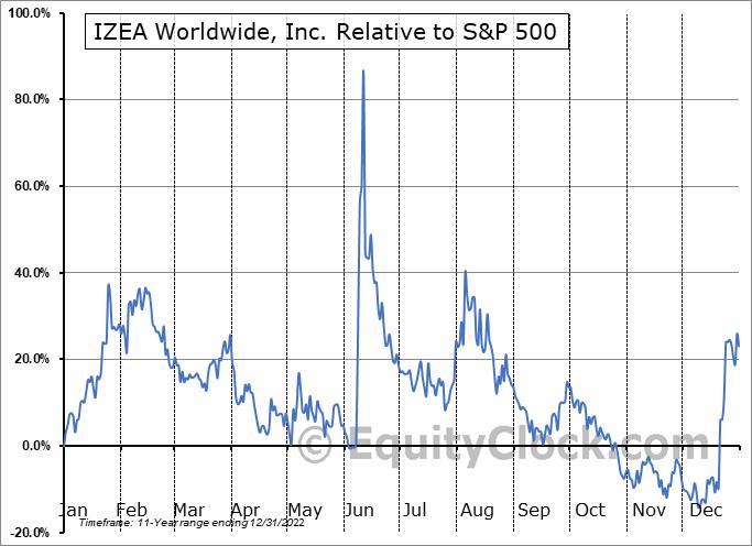 IZEA Relative to the S&P 500