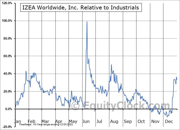IZEA Relative to the Sector