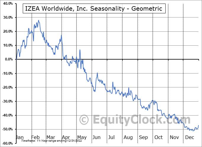 IZEA Worldwide, Inc. (NASD:IZEA) Seasonality