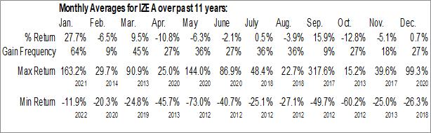 Monthly Seasonal IZEA Worldwide, Inc. (NASD:IZEA)