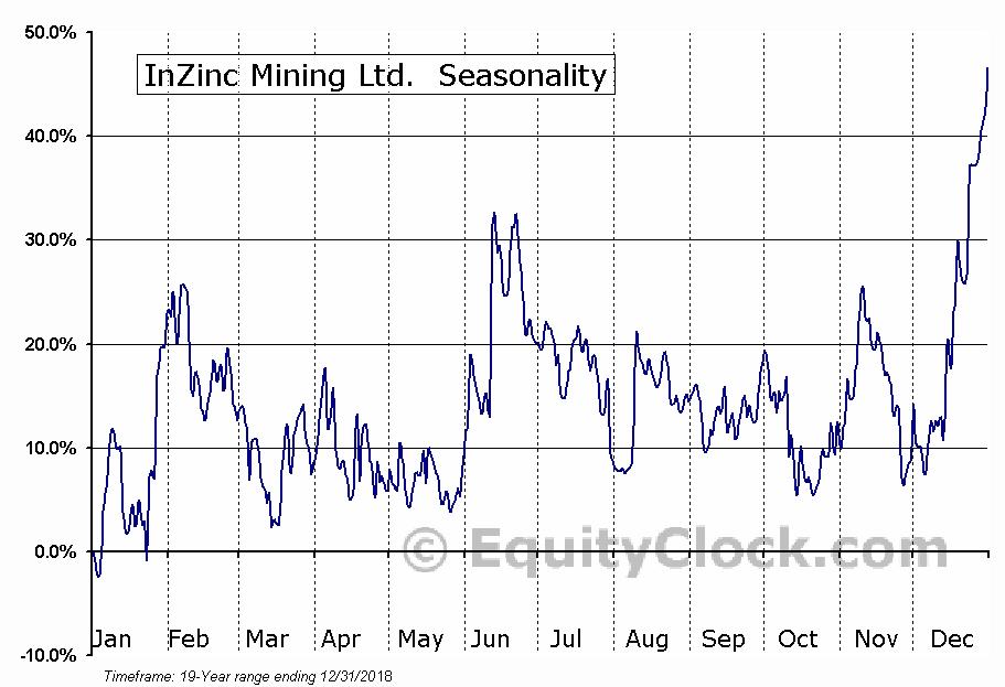 InZinc Mining Ltd. (TSXV:IZN) Seasonality