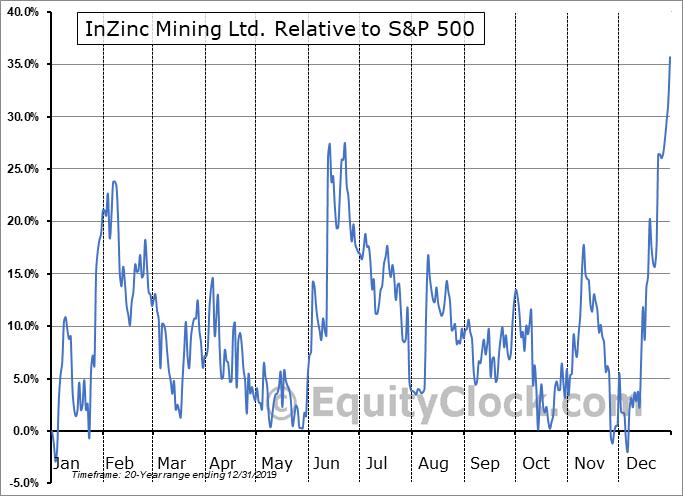 IZN.V Relative to the S&P 500