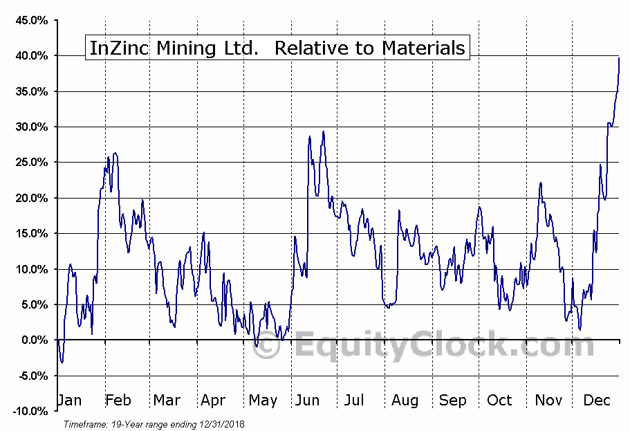IZN.V Relative to the Sector