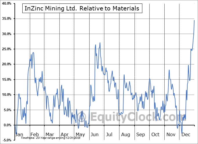IZN.V Relative to the Sector
