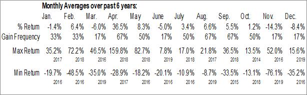 Monthly Seasonal Intelsat Global SA (NYSE:I)