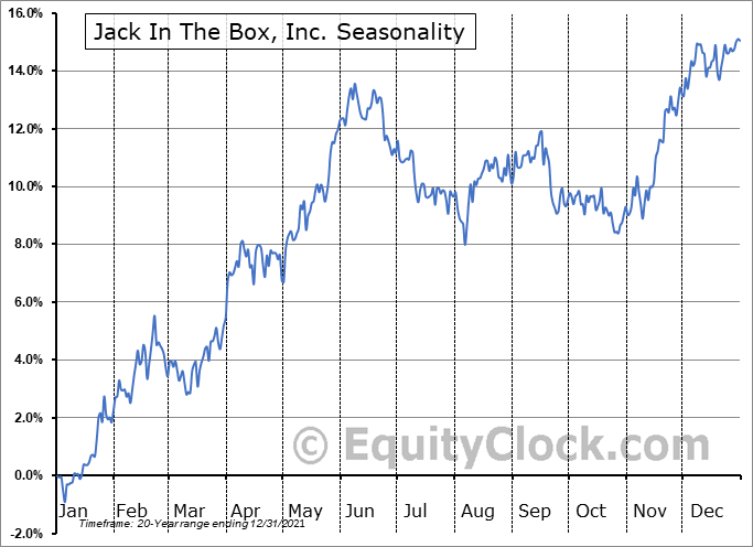 Jack In The Box Inc. Seasonal Chart
