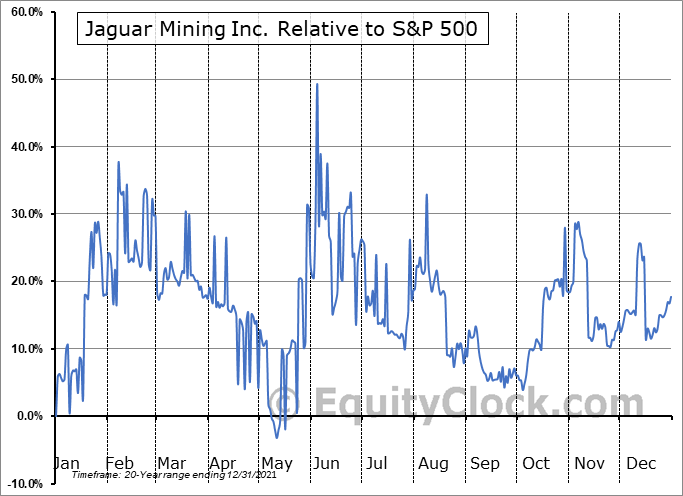 JAG.TO Relative to the S&P 500