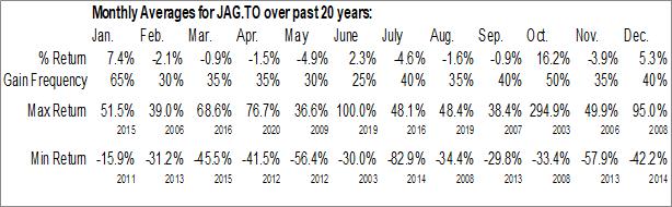 Monthly Seasonal Jaguar Mining (TSE:JAG)