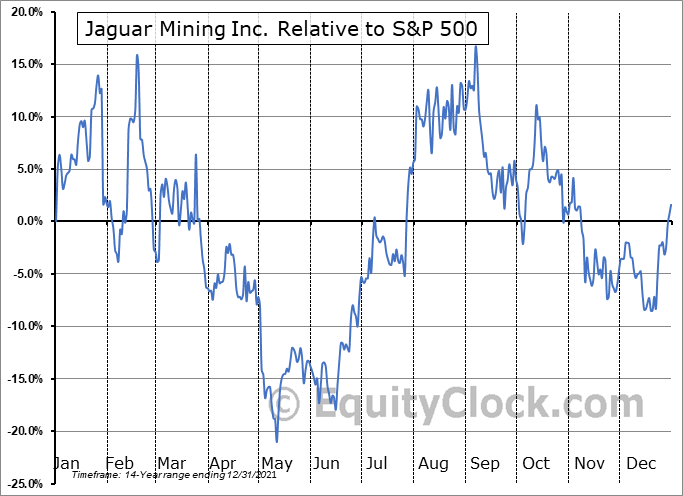 JAGGF Relative to the S&P 500