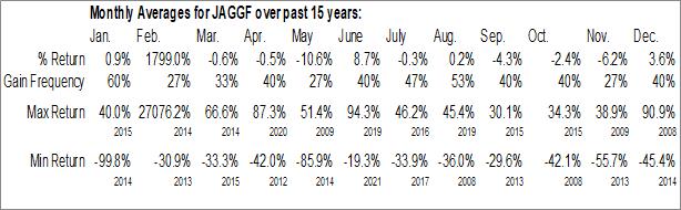 Monthly Seasonal Jaguar Mining Inc. (OTCMKT:JAGGF)