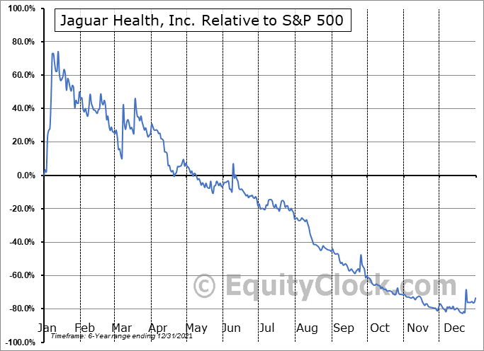 JAGX Relative to the S&P 500