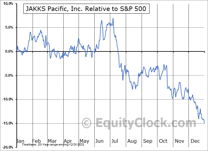 JAKK Relative to the S&P 500