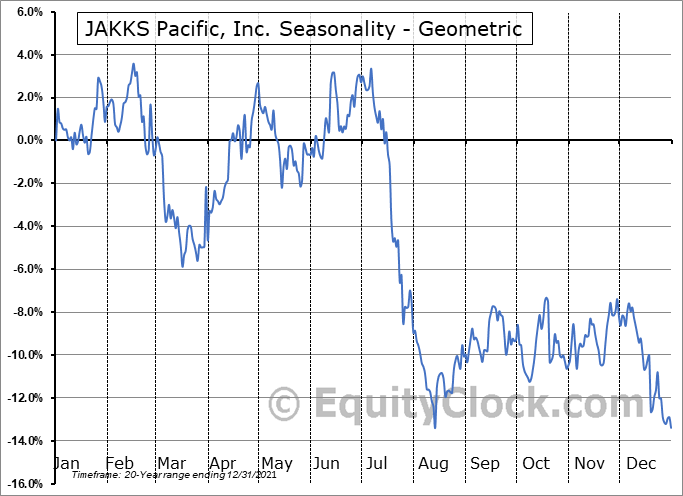 JAKKS Pacific, Inc. (NASD:JAKK) Seasonality