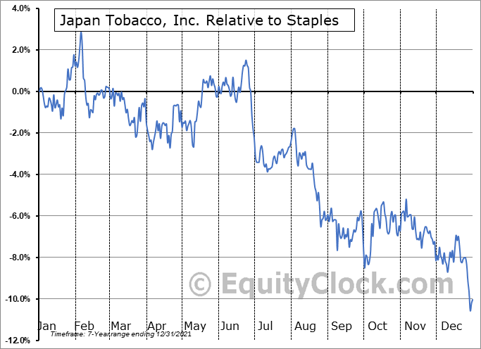 JAPAY Relative to the Sector