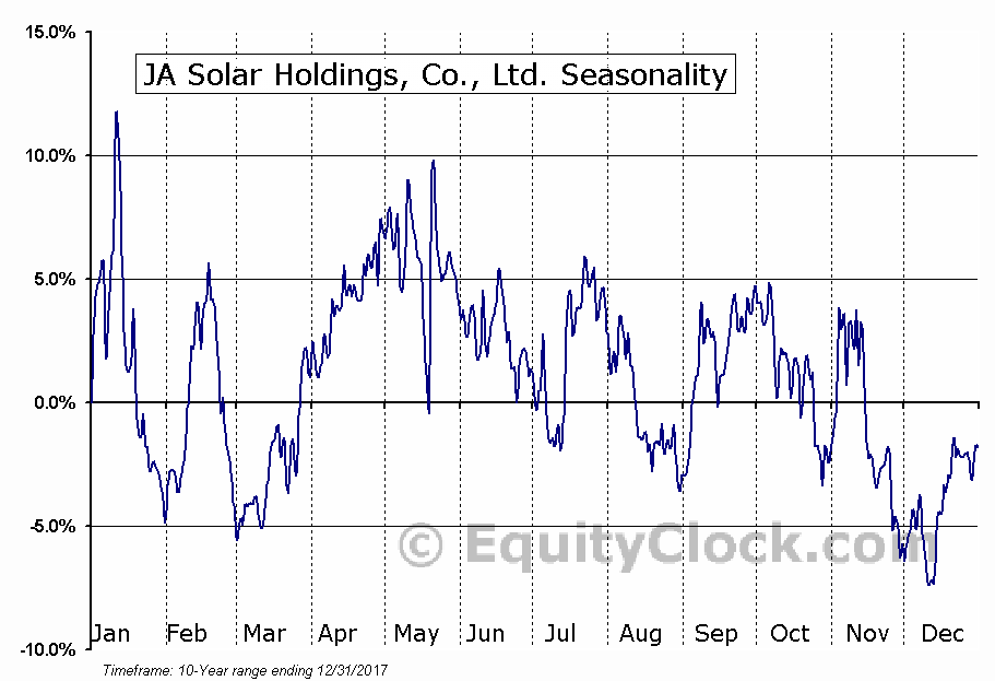 JA Solar Holdings, Co., Ltd. (JASO) Seasonal Chart