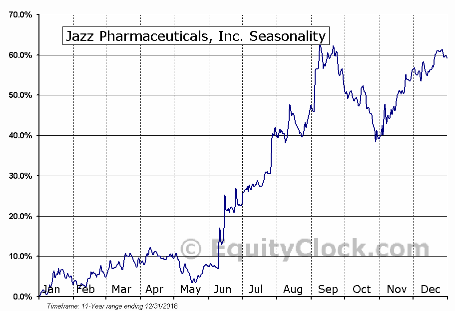 Jazz Pharmaceuticals plc Seasonal Chart