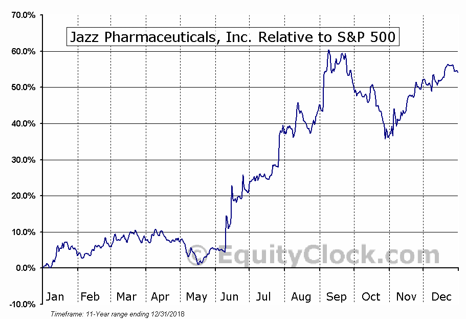 JAZZ Relative to the S&P 500