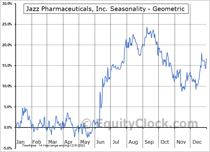Jazz Pharmaceuticals, Inc. (NASD:JAZZ) Seasonality