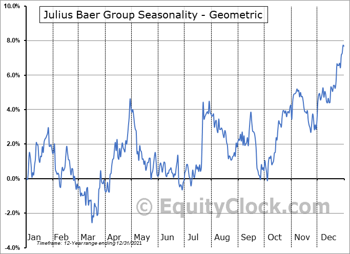Julius Baer Group (OTCMKT:JBAXY) Seasonality