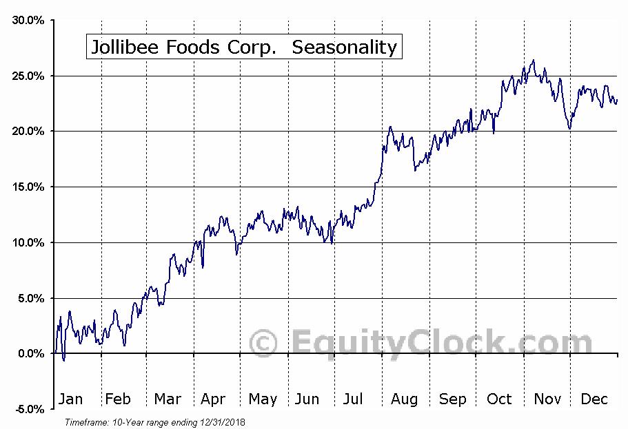 Jollibee Foods Corp Otcmktjbfcf Seasonal Chart Equity Clock