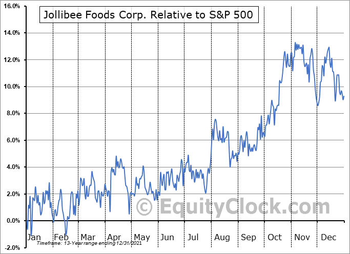 JBFCF Relative to the S&P 500