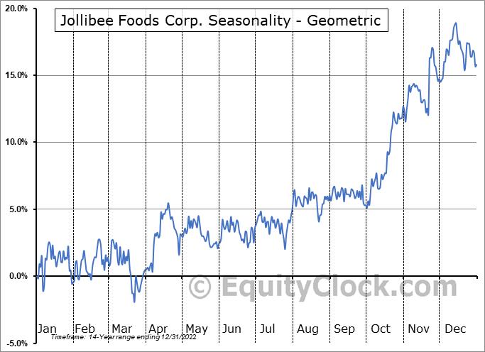 Jollibee Foods Corp. (OTCMKT:JBFCF) Seasonality