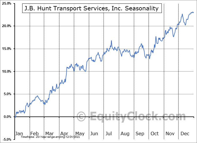 J.B. Hunt Transport Services, Inc. Seasonal Chart