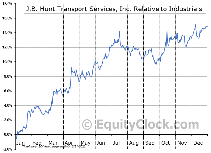JBHT Relative to the Sector