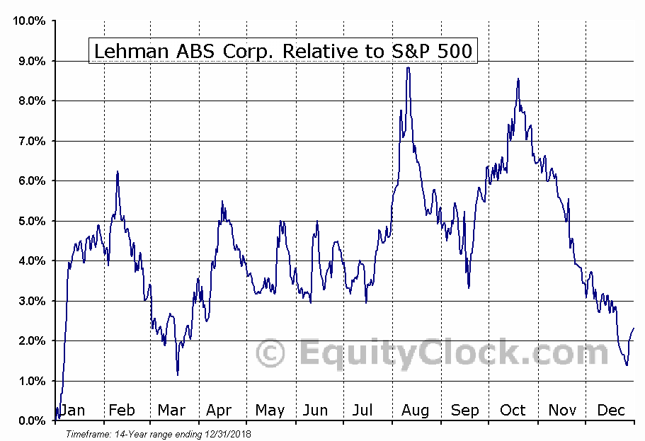 JBK Relative to the S&P 500