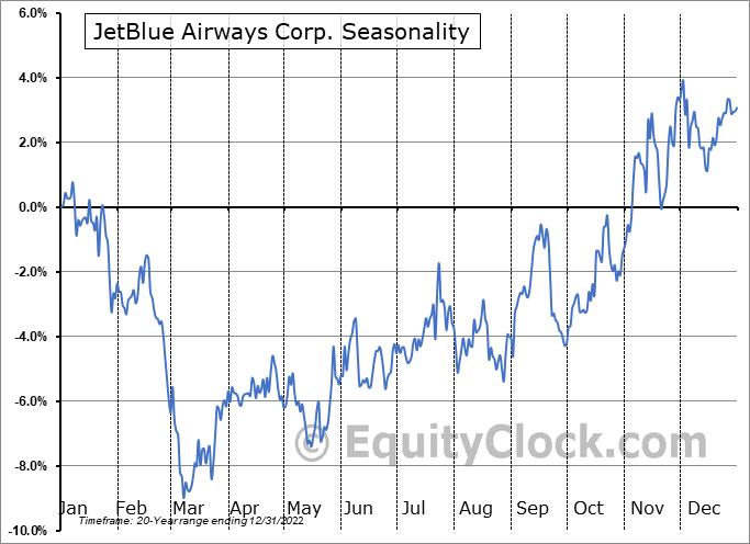 JetBlue Airways Corp. (NASD:JBLU) Seasonality