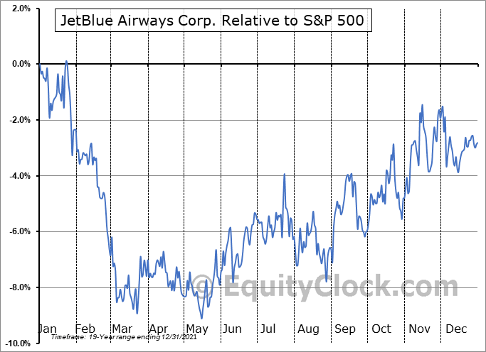 JBLU Relative to the S&P 500