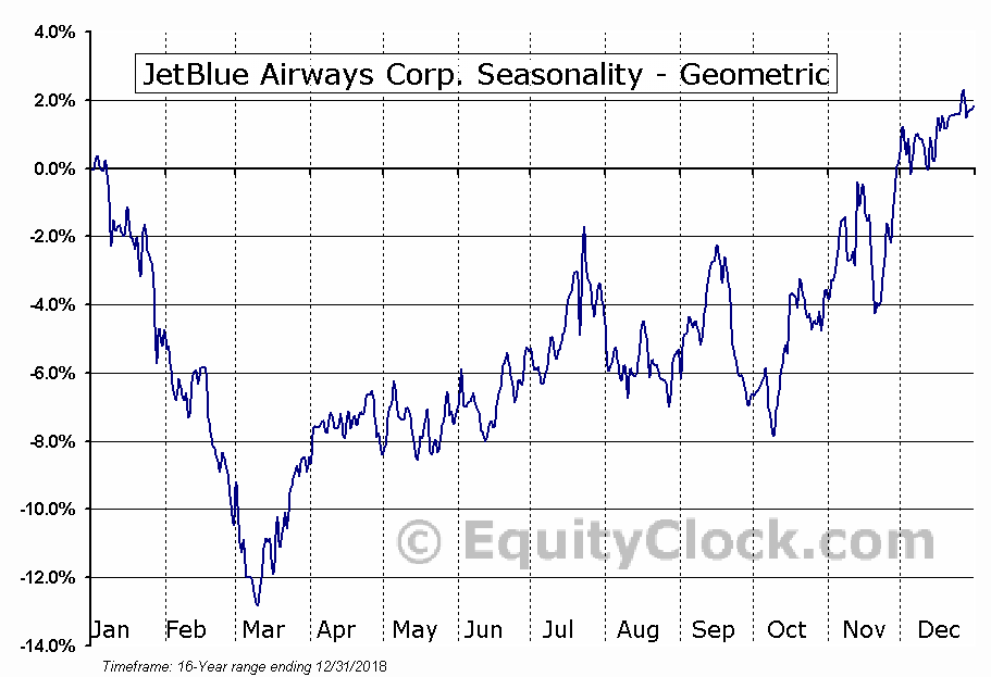 JetBlue Airways Corp. (NASD:JBLU) Seasonality