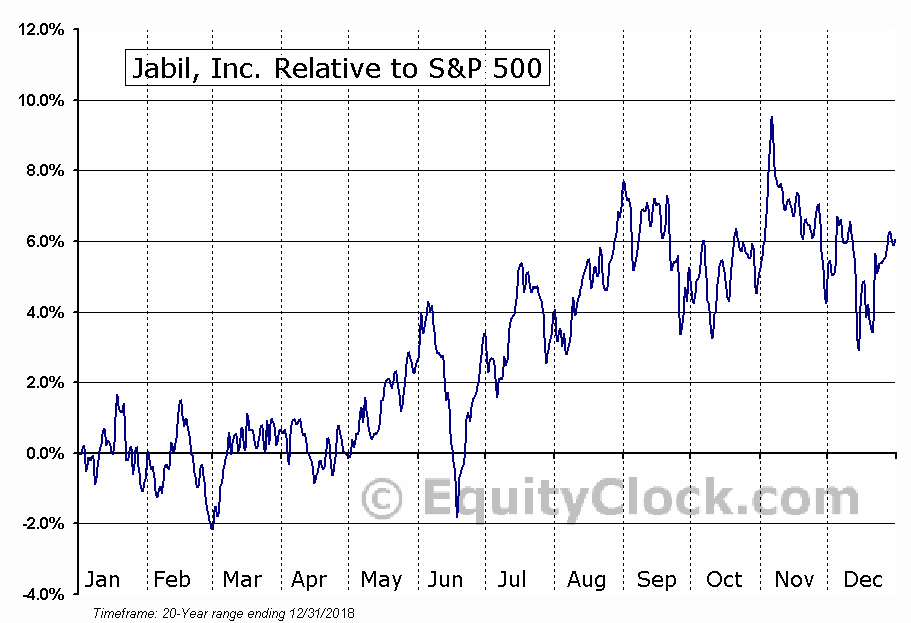 JBL Relative to the S&P 500