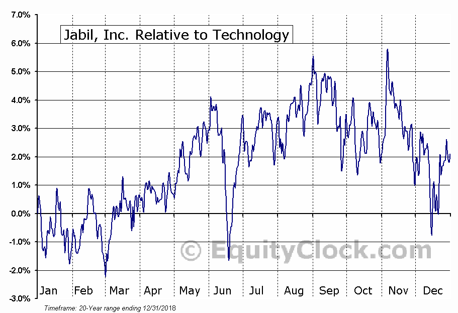 JBL Relative to the Sector