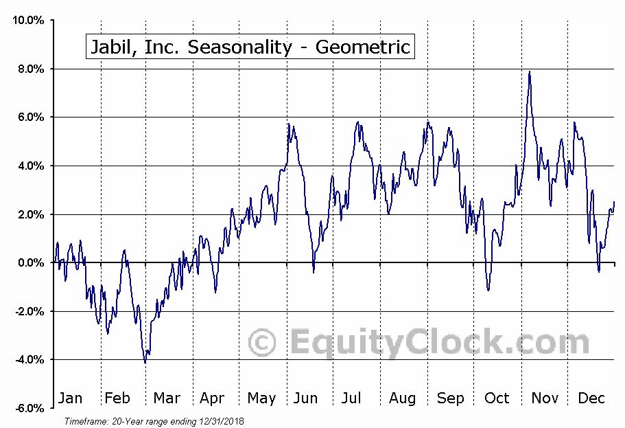 Jabil, Inc. (NYSE:JBL) Seasonality