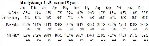 Monthly Seasonal Jabil, Inc. (NYSE:JBL)