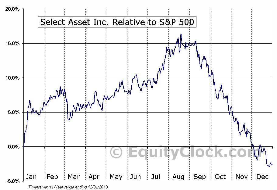 JBN Relative to the S&P 500