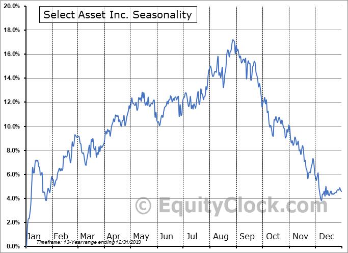 Select Asset Inc. (NYSE:JBR) Seasonality