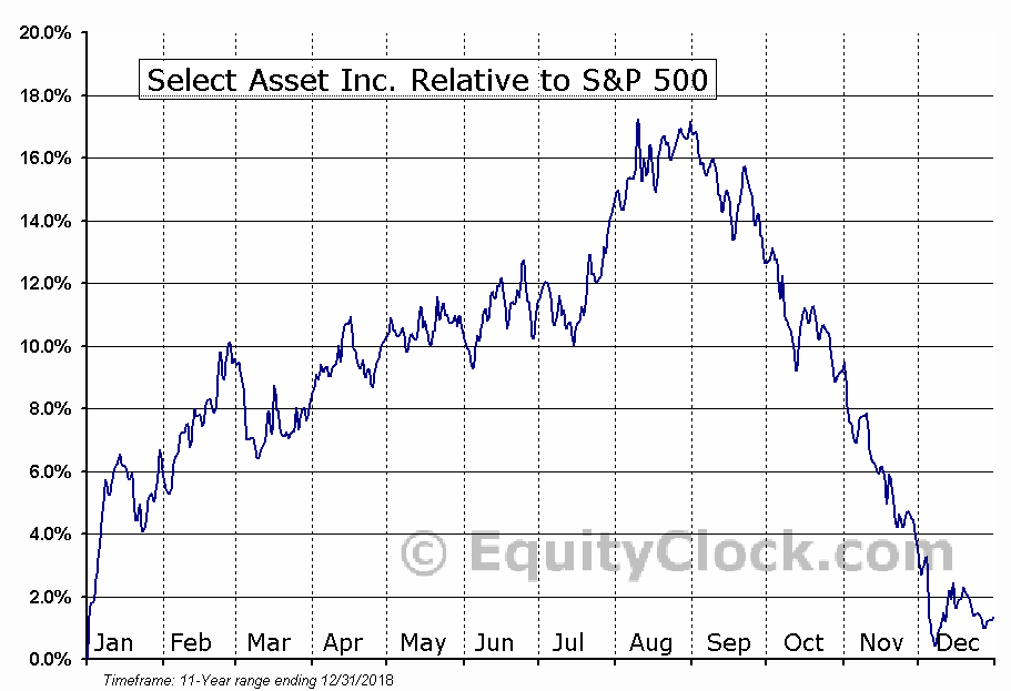 JBR Relative to the S&P 500